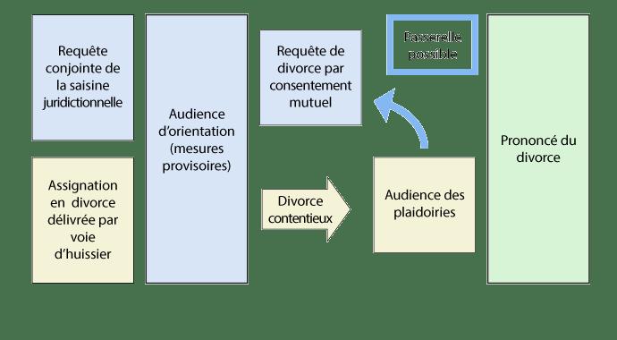 étapes du divorce